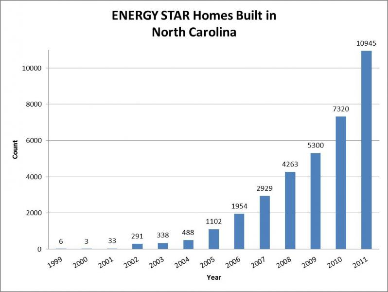 Graph of Energy Star Homes Built in NC by Year