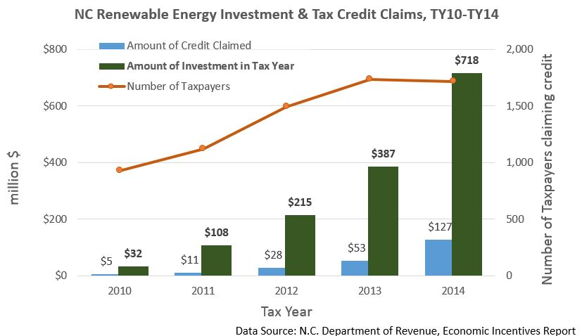 Chart of Renewable Energy Investment and Tax Credit Claims from 2010 to 2014